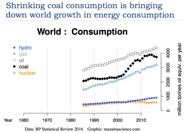 11 shrinking coal consumption is bringing down energy consumption