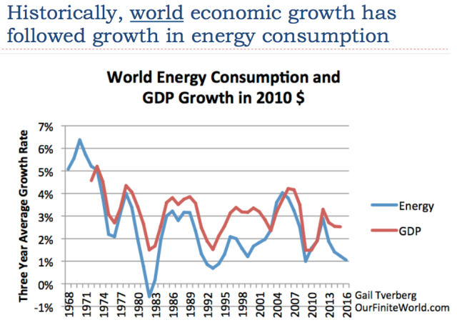 12 world gpd growth has followed changes in energy consumption