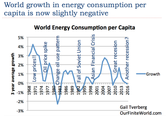 14 world growth in energy consumption very low