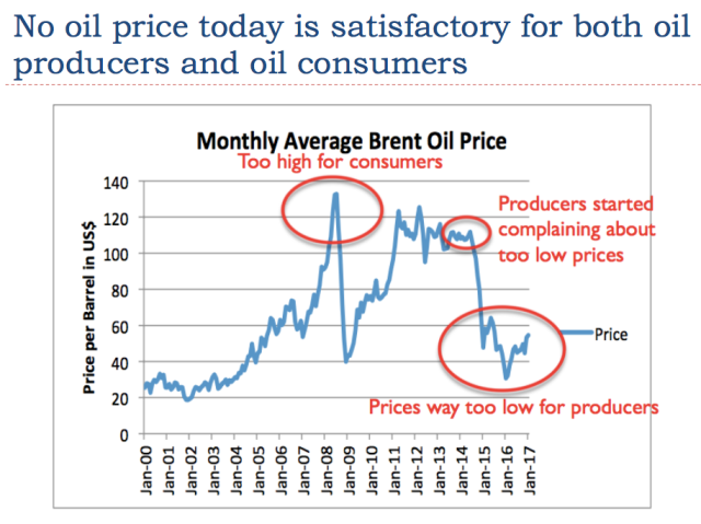 16 no oil prices is satisfactory for producers and consumers