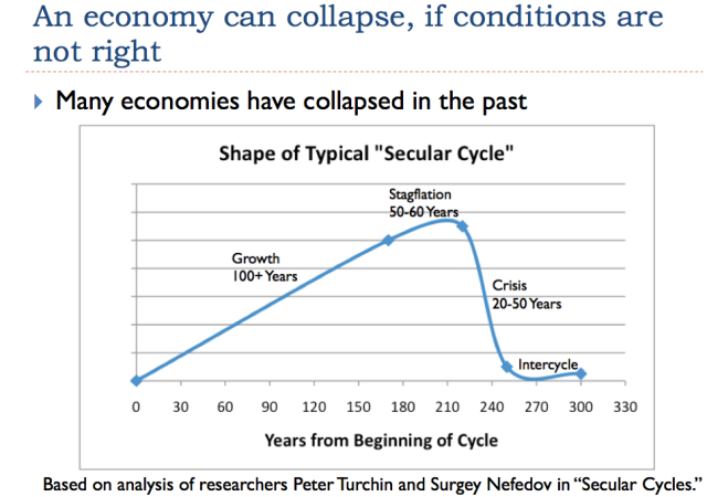 3 economy can collapse