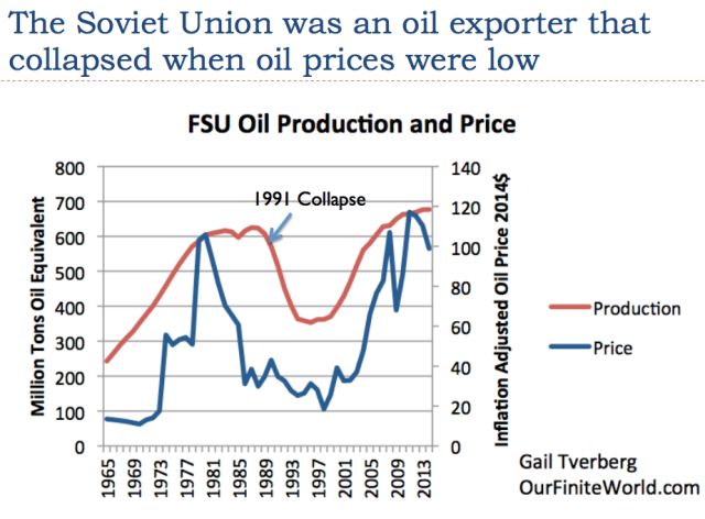 5 soviet union was oil exporter that collapsed