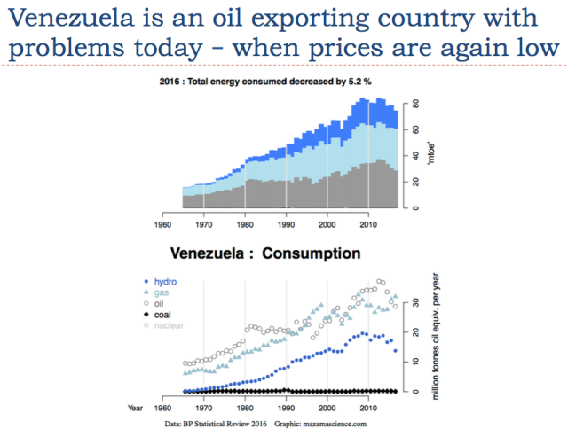 6 venezuela is an oil exporting country approachin collapse