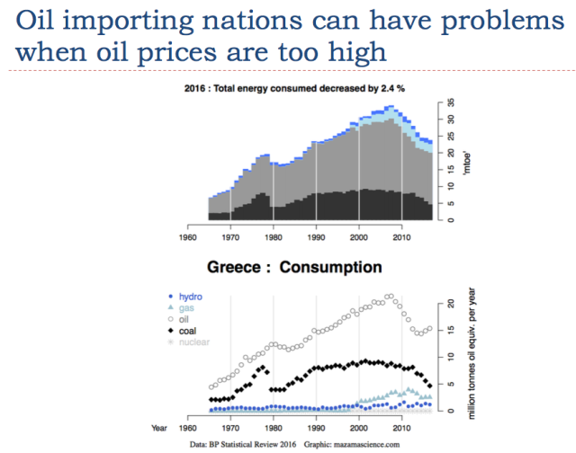 7 oil importing nations can have problems