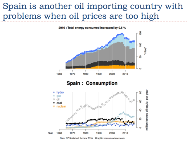 8 spain is another oil importing country