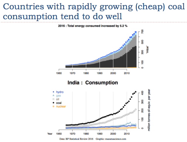 9 countries with rapidly growing coal consumption do well