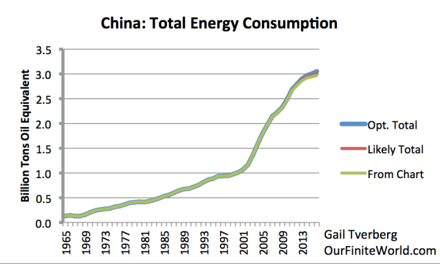 china energy consumption through 2016 with missing pieces1