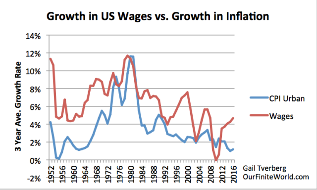 growth in us wages vs growth in inflation1