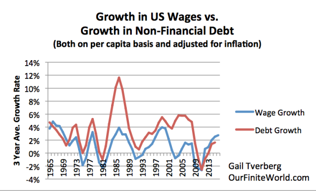 growth in us wages vs growth in inflation2