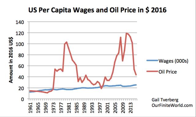oil price and average per capita wages through 20161