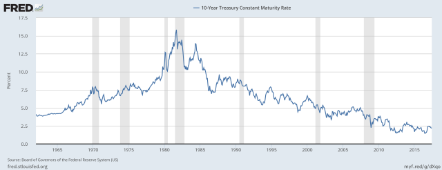 ten year treasury interest rates through may 2017