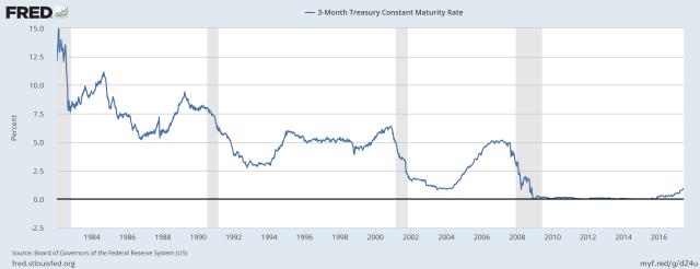 three month treasury rates through may 2017