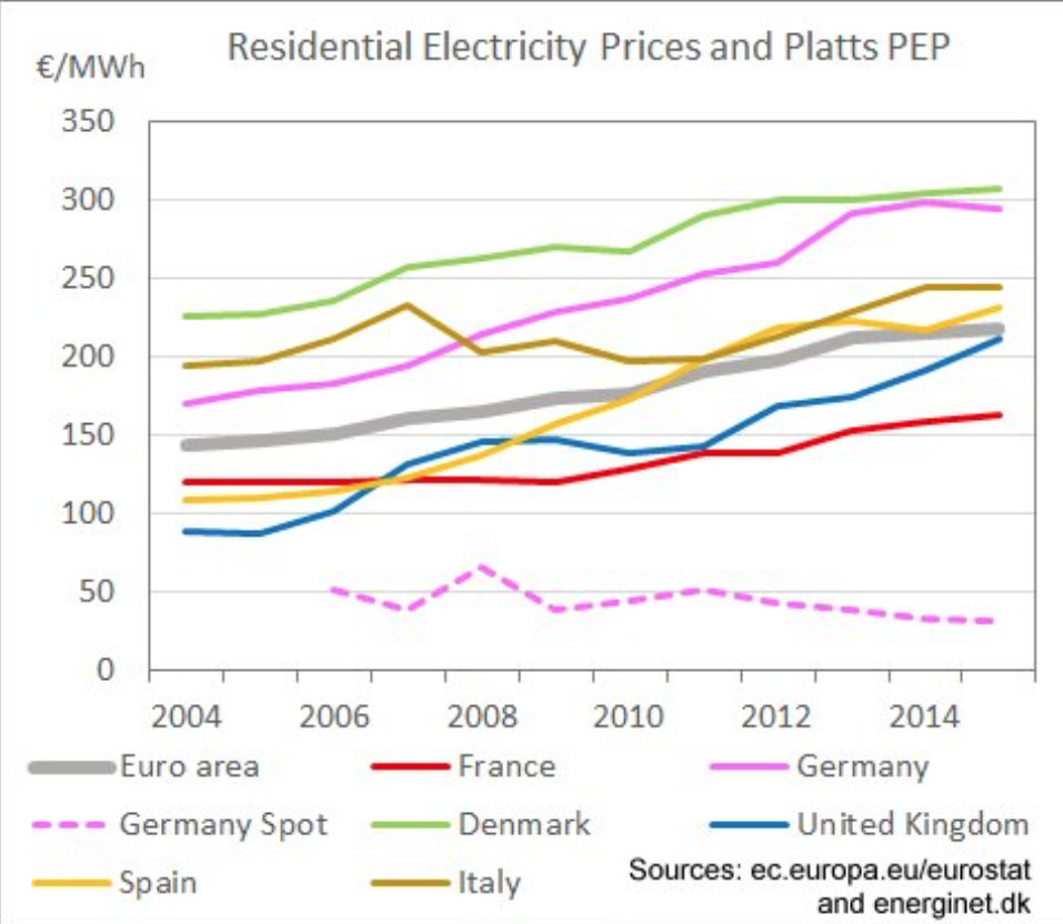 Researchers Have Been Underestimating The Cost Of Wind And Solar Electrical Energy But That Doesn39t Make A Complete Circuit Where European Residential Electricity Prices Risen Even As Wholesale Dotted Line Fallen Chart By Paul Frederik Bach