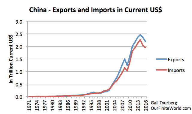 china exports and imports in current usd