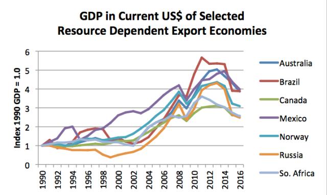 current gdp of resource dependent export economies