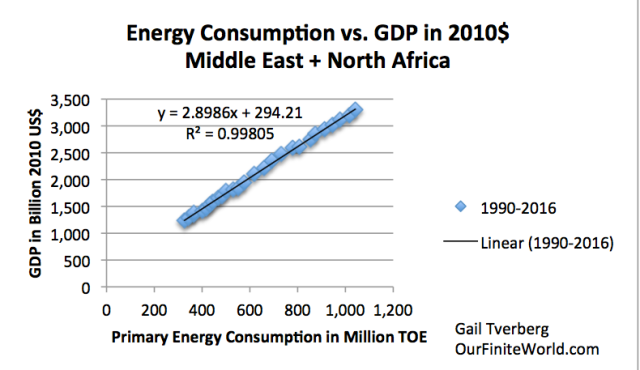 energy consumption vs gdp middle east and north africa