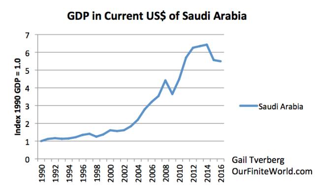 gdp in current us dollars of saudi arabia