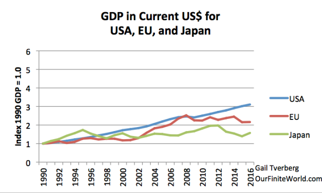 gdp in current usd for usa eu and japan