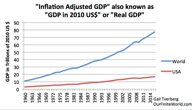 inflation adjusted gdp for world and us