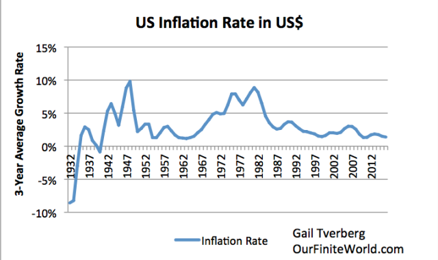 us inflation rate 1932 to 2016