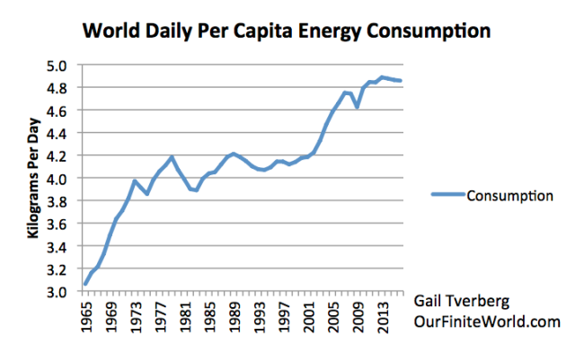 World daily per capita energy consumption