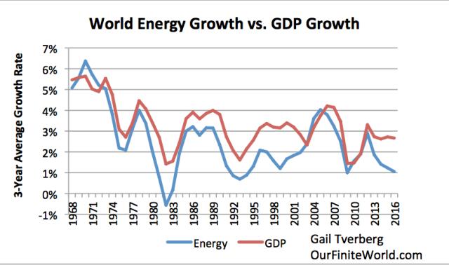 world energy growth vs world gdp growth through 2016