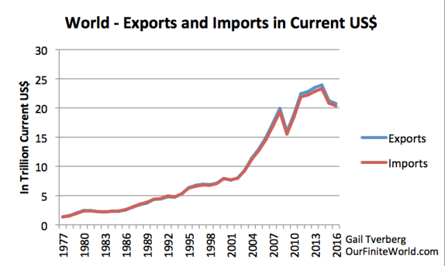 world exports and imports in current usd