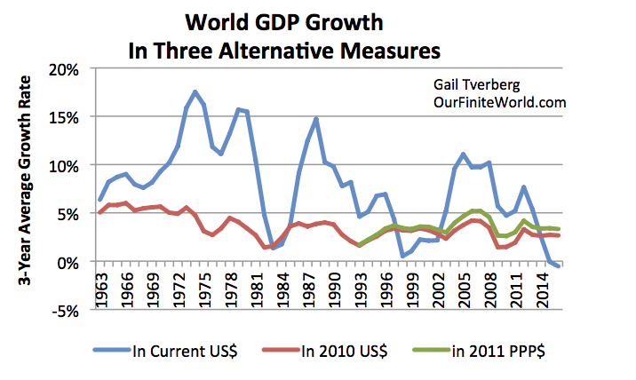 World GDP in current US dollars seems to have peaked; this is a problem