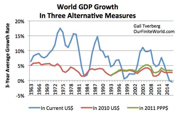 world gdp growth in three alternative measures