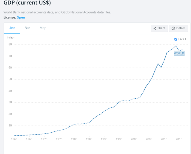 world gdp in current dollars by world bank