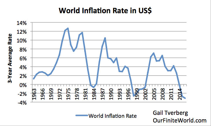 Current Inflation Rate