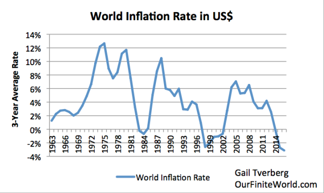 world inflation rate in us