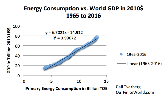 x y graph of energy consumption and world gdp to 2016