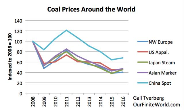 coal prices around the world