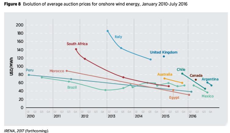 Figure 11. Figure de Roger Andrews, montrant la tendance des prix d'enchères pour l'électricité des éoliennes terrestres, publiée sur Energy Matters.