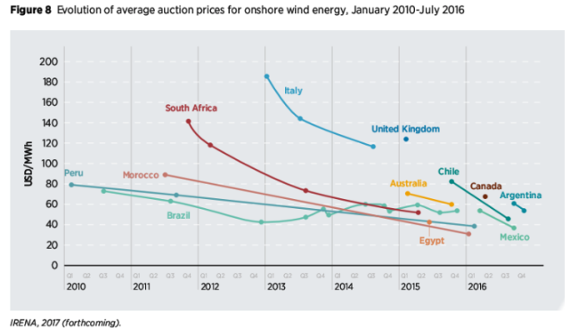 evolution of average price of wind energy by roger andrews