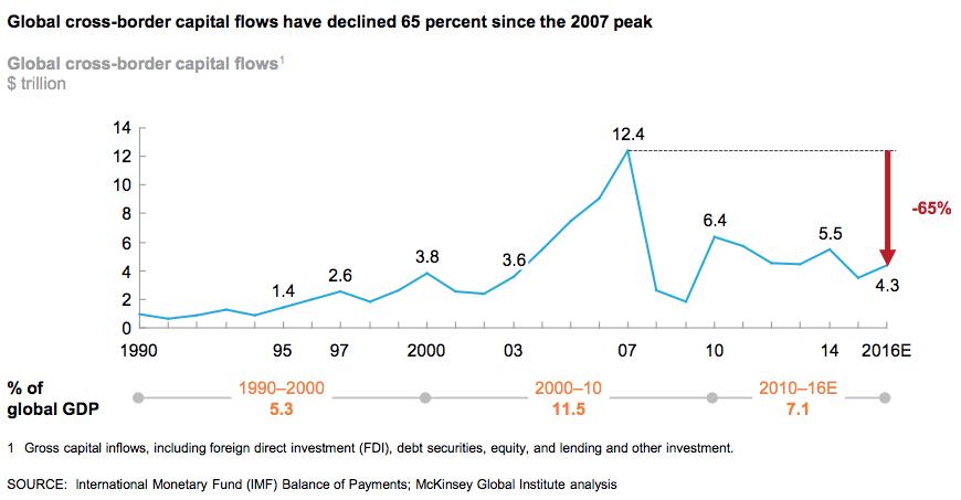 Figure 4. Figure du McKinsey Global Institute montrant que les flux de capitaux transfrontaliers à travers le monde (dette combinée et capitaux propres) ont diminué de 65% depuis le maximum atteint en 2007.