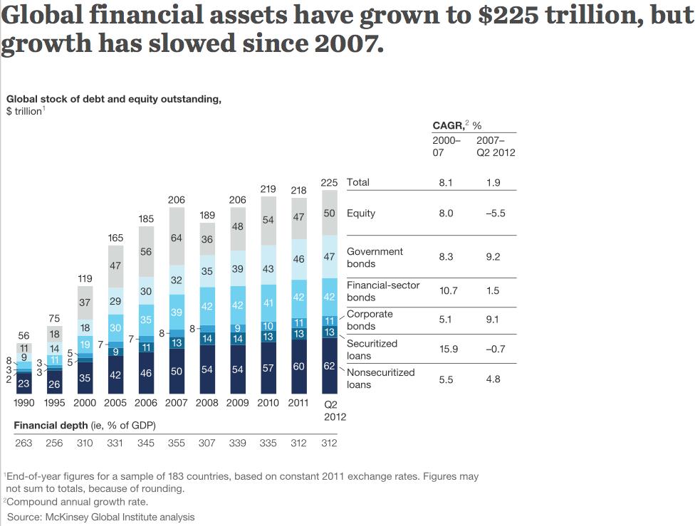 Figure 3. Figure du McKinsey Global Institute montrant que la croissance de l'endettement dans les instruments financiers (dette et capitaux propres) a considérablement ralenti depuis 2007.