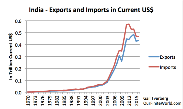 india exports and imports in us dollars