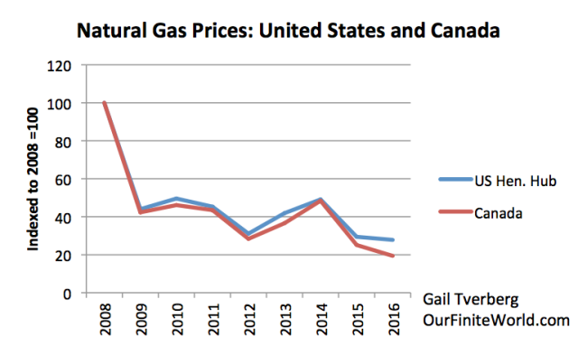 Natural Gas Bankruptcy