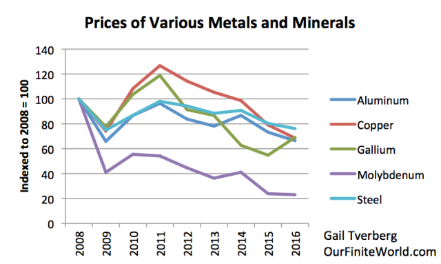 prices of various metals and minerals