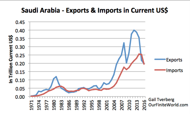 saudi arabia exports and imports in current usd