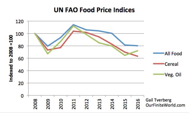 un fao food price indices
