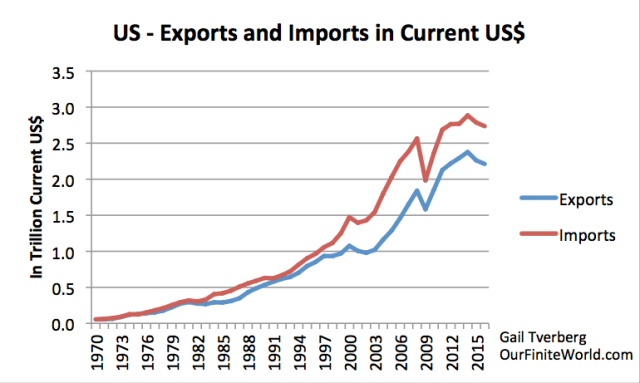 us exports and imports in current us dollars