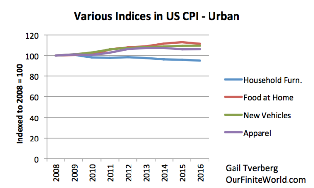various indices in us cpi urban calculated a ratio to 2008 prices
