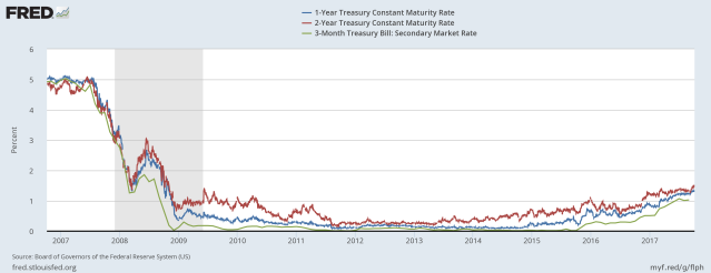 1 year 2 year and 3 month treasury interest rates