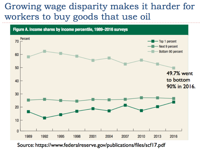 11 growing wage disparity makes it harder for workers to afford goods that use oil