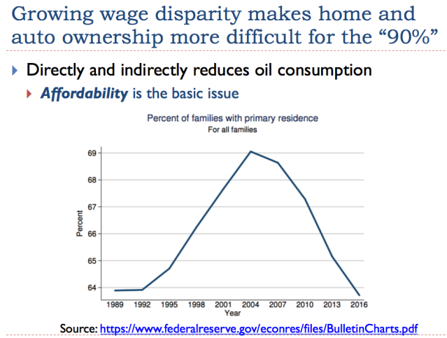 12 growing wage disparity makes home and auto ownership more difficult