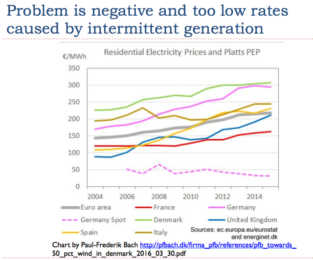 14 problem is negative and too low rates caused by wind and solar