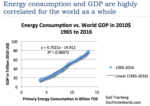 2 energy consumption and gdp highly correlated